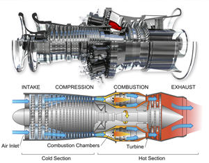 Case Study: GE POWER Generation Gas Turbine Transition Ducts